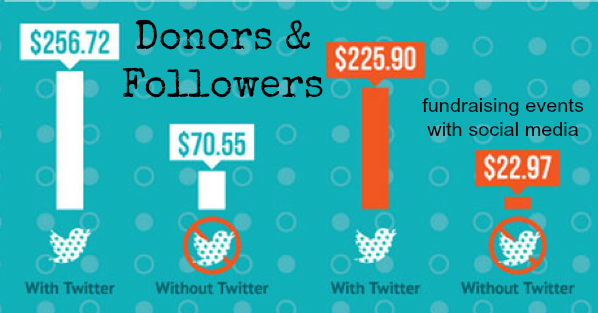 Donors & Followers